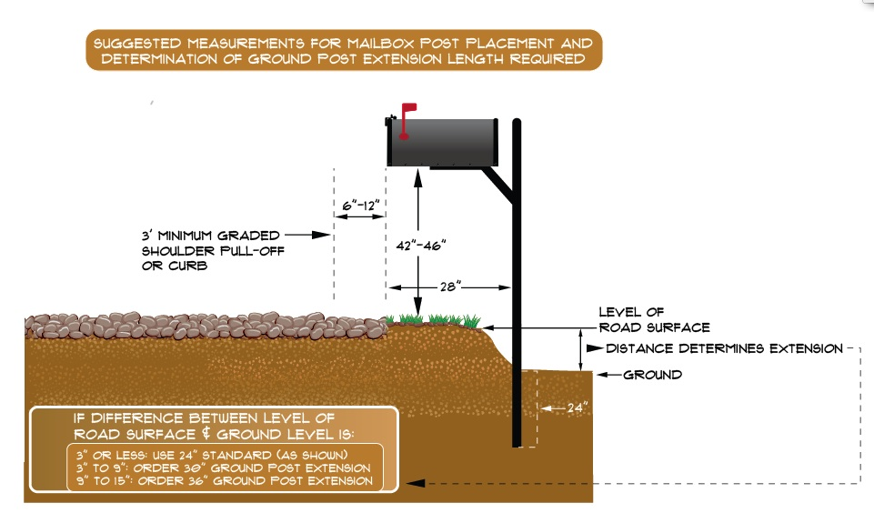 Optional Ground Post Extension Grade Diagram4